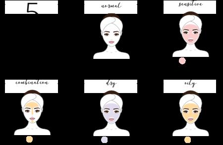 Types de peaux