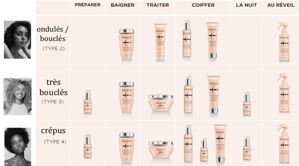 Découvrez toute la gamme de Curl Manifesto de Kérastase sur beautycoiffure.com. Vous trouverez tous les soins adaptés à votre type de boucle.